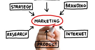 Aufgabengebiete des Marketing-Managers graphisch dargestellt