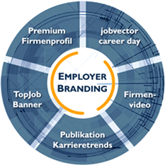 Employer Branding - Kreisdiagram