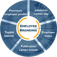 Employer Branding - Pie Chart